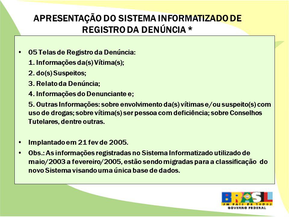 05 Telas de Registro da Denúncia: 1. Informações da(s) Vítima(s); 2.