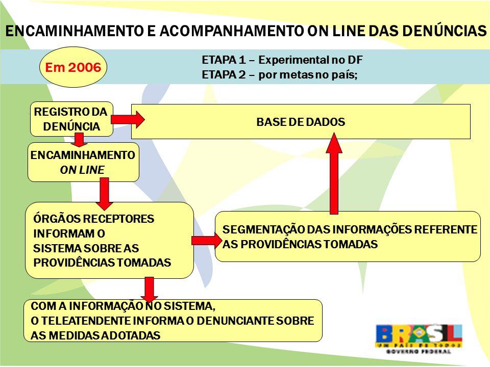 ETAPA 1 – Experimental no DF ETAPA 2 – por metas no país; Em 2006 REGISTRO DA DENÚNCIA ENCAMINHAMENTO ON LINE ÓRGÃOS RECEPTORES INFORMAM O SISTEMA SOBRE AS PROVIDÊNCIAS TOMADAS COM A INFORMAÇÃO NO SISTEMA, O TELEATENDENTE INFORMA O DENUNCIANTE SOBRE AS MEDIDAS ADOTADAS BASE DE DADOS SEGMENTAÇÃO DAS INFORMAÇÕES REFERENTE AS PROVIDÊNCIAS TOMADAS ENCAMINHAMENTO E ACOMPANHAMENTO ON LINE DAS DENÚNCIAS