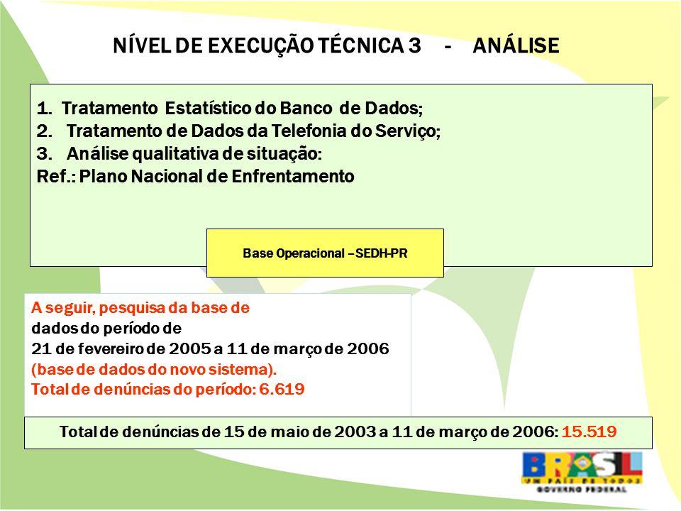 1.Tratamento Estatístico do Banco de Dados; 2. Tratamento de Dados da Telefonia do Serviço; 3.