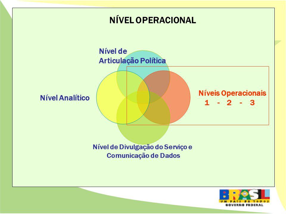 NÍVEL OPERACIONAL Nível de Articulação Política