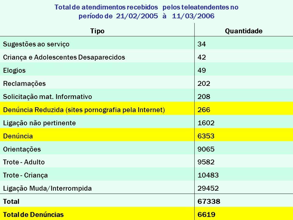 Total de atendimentos recebidos pelos teleatendentes no período de 21/02/2005 à 11/03/2006 TipoQuantidade Sugestões ao serviço34 Criança e Adolescentes Desaparecidos42 Elogios49 Reclamações202 Solicitação mat.
