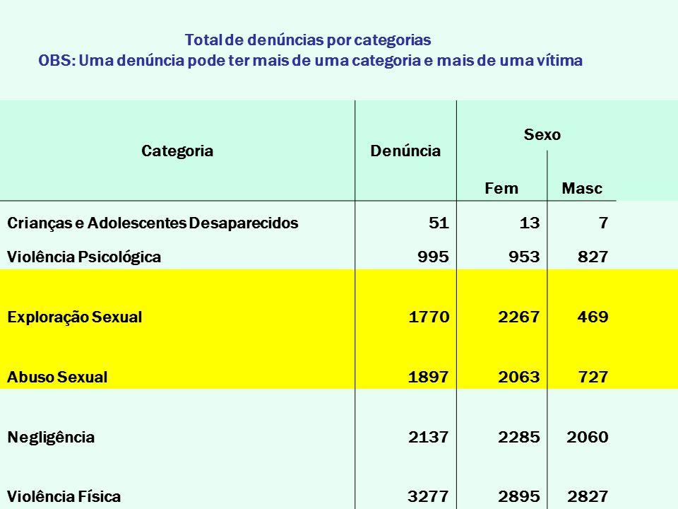 Total de denúncias por categorias OBS: Uma denúncia pode ter mais de uma categoria e mais de uma vítima CategoriaDenúncia Sexo FemMasc Crianças e Adolescentes Desaparecidos51137 Violência Psicológica995953827 Exploração Sexual17702267469 Abuso Sexual18972063727 Negligência213722852060 Violência Física327728952827