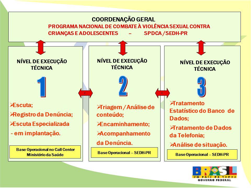 NÍVEL DE EXECUÇÃO TÉCNICA 2 - Encaminhamento da Denúncia 1.Consulta da denúncia registrada por meio de senha de ACESSO AO SISTEMA; 2.TRIAGEM/ANÁLISE para definição do encaminhamento segundo os CRITÉRIOS DE IDENTIFICAÇÃO DE DENÚNCIAS DIFERENCIADAS; 3.ENCAMINHAMENTO AOS ÓRGÃOS DE DEFESA ERESPONSABILIZAÇÃO receptores da denúncia, por meio postal, e-mail ou fax; 4.Alimentação do sistema informatizado sobre os ENCAMINHAMENTOS EFETUADOS e das RESPOSTAS RECEBIDAS dos órgãos competentes acerca das providências adotadas, para acompanhamento e informação ao usuário; 5.ACOMPANHAMENTO DAS DENÚNCIAS URGENTES Base Operacional –SEDH-PR
