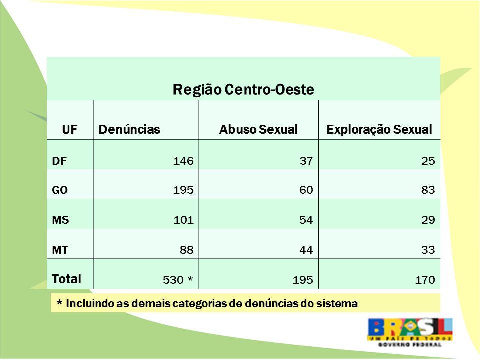 Região Centro-Oeste UFDenúnciasAbuso SexualExploração Sexual DF1463725 GO1956083 MS1015429 MT884433 Total 530 *195170 * Incluindo as demais categorias de denúncias do sistema
