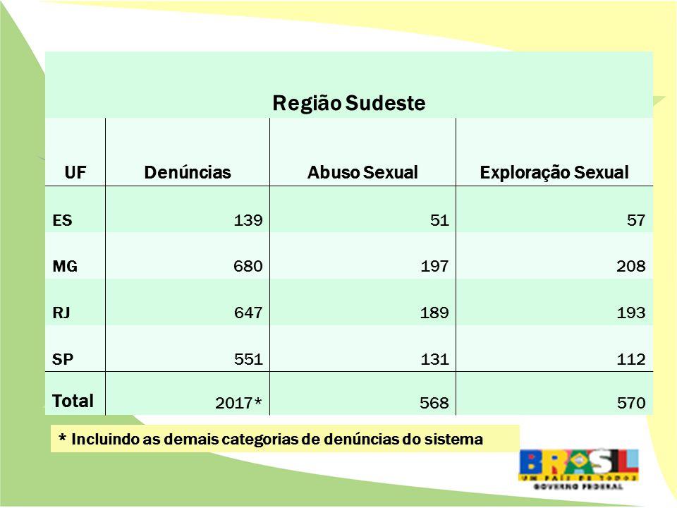 Região Sudeste UFDenúnciasAbuso SexualExploração Sexual ES1395157 MG680197208 RJ647189193 SP551131112 Total 2017*568570 * Incluindo as demais categorias de denúncias do sistema