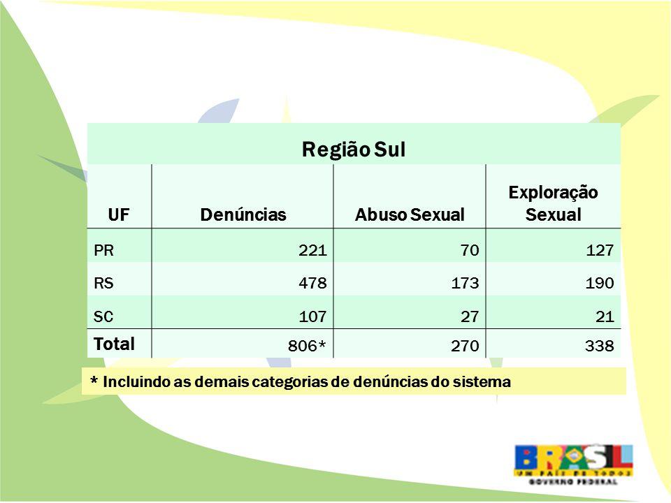 Região Sul UFDenúnciasAbuso Sexual Exploração Sexual PR22170127 RS478173190 SC1072721 Total 806*270338 * Incluindo as demais categorias de denúncias do sistema