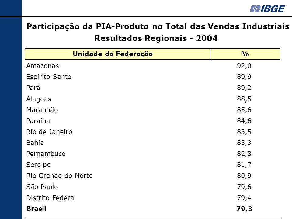Resultados Regionais - 2004 Unidade da Federação% Amazonas92,0 Espírito Santo89,9 Pará89,2 Alagoas88,5 Maranhão85,6 Paraíba84,6 Rio de Janeiro83,5 Bahia83,3 Pernambuco82,8 Sergipe81,7 Rio Grande do Norte80,9 São Paulo79,6 Distrito Federal79,4 Brasil79,3 Participação da PIA-Produto no Total das Vendas Industriais