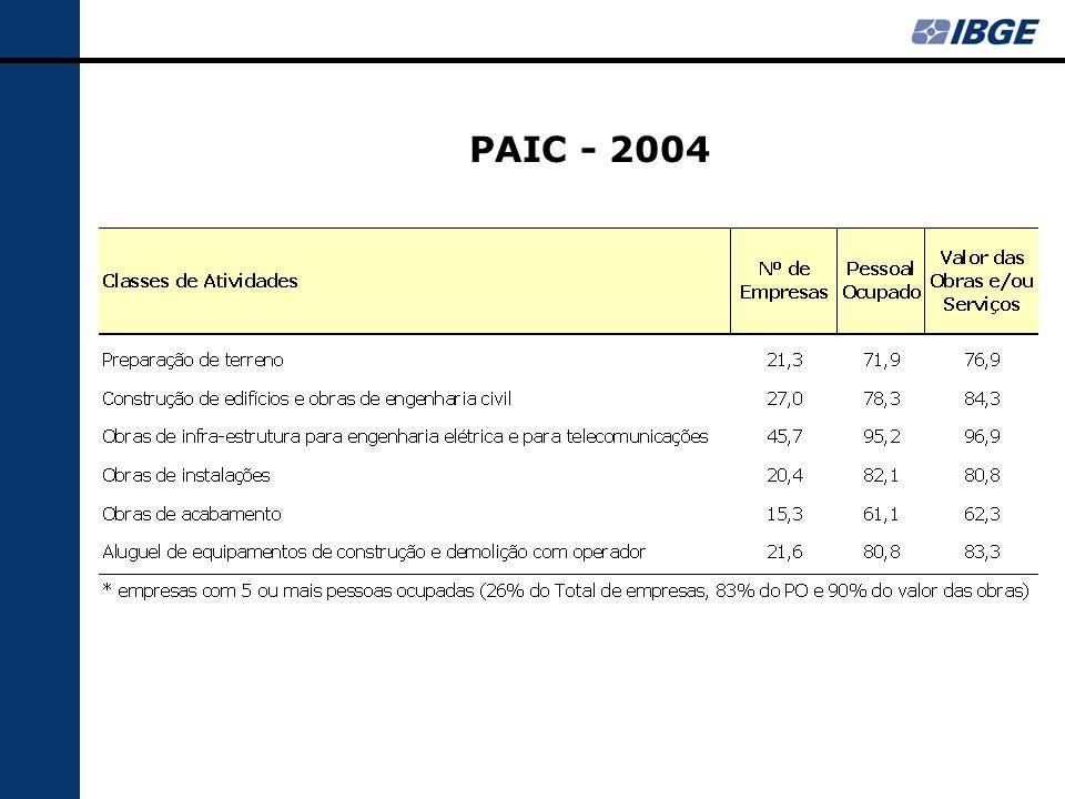 PAIC - 2004