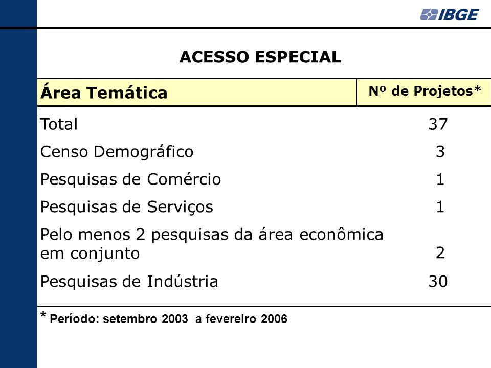 Área Temática Nº de Projetos* Total37 Censo Demográfico 3 Pesquisas de Comércio 1 Pesquisas de Serviços 1 Pelo menos 2 pesquisas da área econômica em conjunto 2 Pesquisas de Indústria30 ACESSO ESPECIAL * Período: setembro 2003 a fevereiro 2006