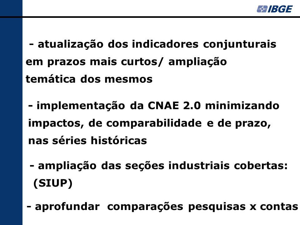 - atualização dos indicadores conjunturais em prazos mais curtos/ ampliação temática dos mesmos - implementação da CNAE 2.0 minimizando impactos, de comparabilidade e de prazo, nas séries históricas - ampliação das seções industriais cobertas: (SIUP) - aprofundar comparações pesquisas x contas