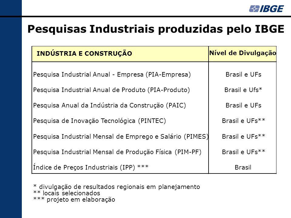 Pesquisas Industriais produzidas pelo IBGE INDÚSTRIA E CONSTRUÇÃO Nível de Divulgação Pesquisa Industrial Anual - Empresa (PIA-Empresa)Brasil e UFs Pesquisa Industrial Anual de Produto (PIA-Produto)Brasil e Ufs* Pesquisa Anual da Indústria da Construção (PAIC)Brasil e UFs Pesquisa de Inovação Tecnológica (PINTEC)Brasil e UFs** Pesquisa Industrial Mensal de Emprego e Salário (PIMES)Brasil e UFs** Pesquisa Industrial Mensal de Produção Física (PIM-PF)Brasil e UFs** Índice de Preços Industriais (IPP) ***Brasil * divulgação de resultados regionais em planejamento ** locais selecionados *** projeto em elaboração
