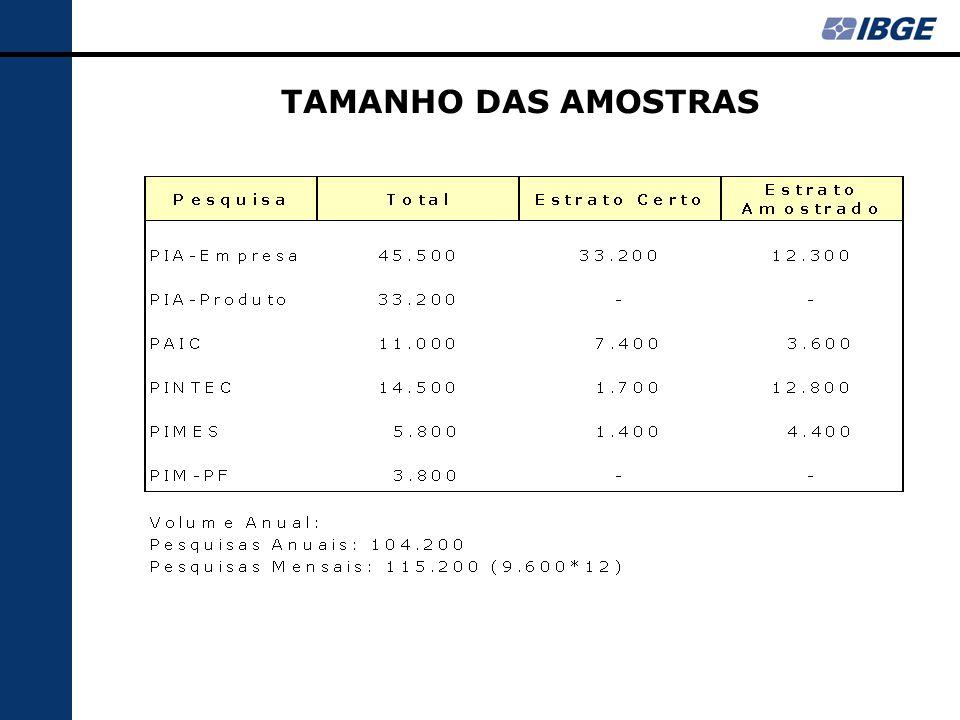 TAMANHO DAS AMOSTRAS