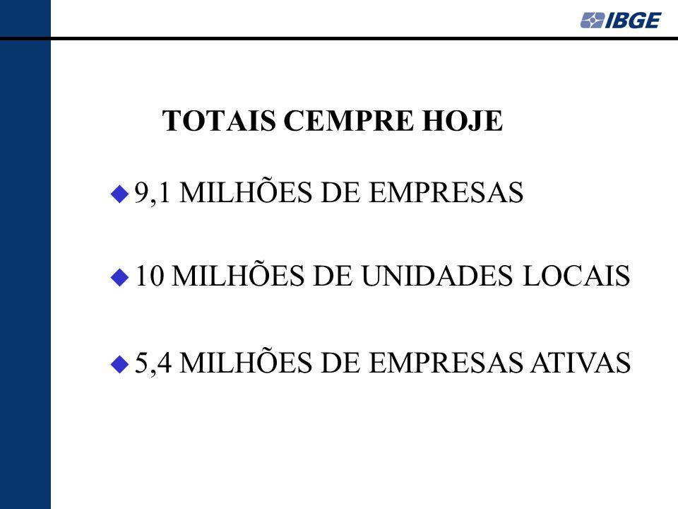 TOTAIS CEMPRE HOJE u 9,1 MILHÕES DE EMPRESAS u 10 MILHÕES DE UNIDADES LOCAIS u 5,4 MILHÕES DE EMPRESAS ATIVAS