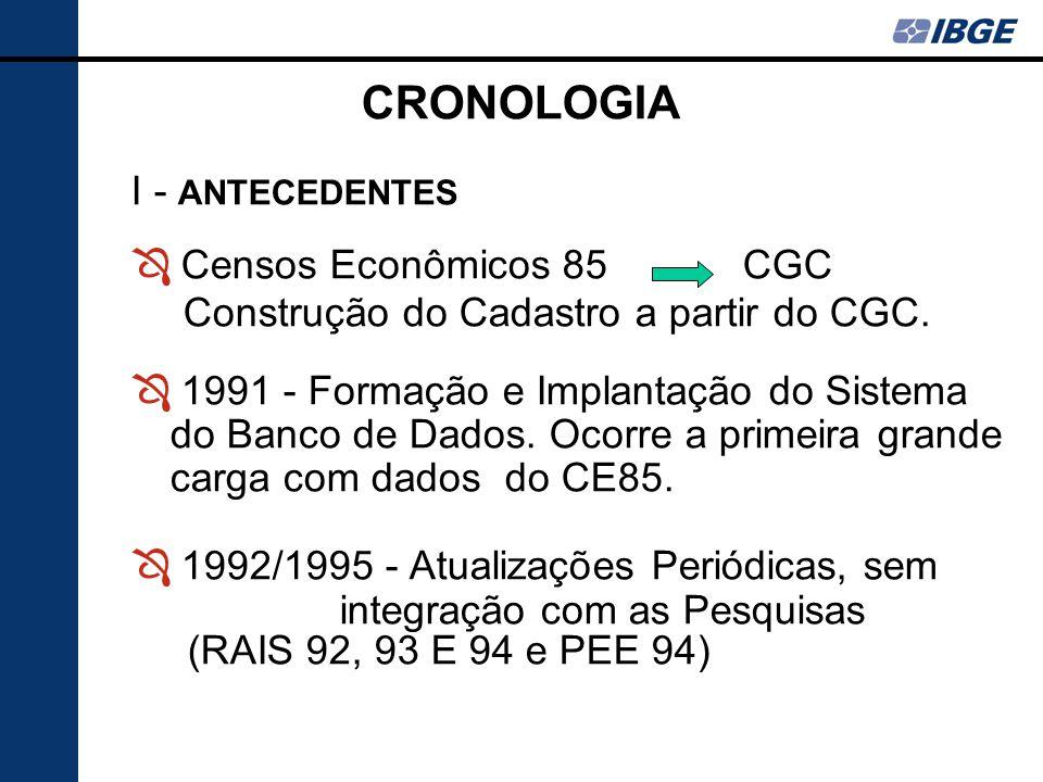 CRONOLOGIA I - ANTECEDENTES Ô Censos Econômicos 85 CGC Construção do Cadastro a partir do CGC. Ô 1991 - Formação e Implantação do Sistema do Banco de