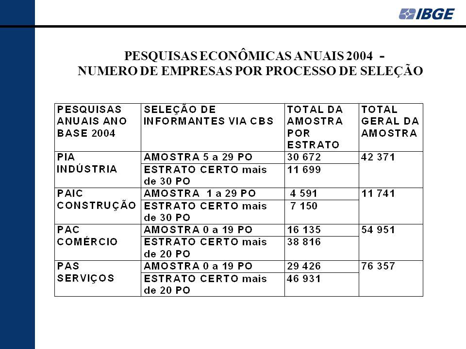 PESQUISAS ECONÔMICAS ANUAIS 2004 - NUMERO DE EMPRESAS POR PROCESSO DE SELEÇÃO