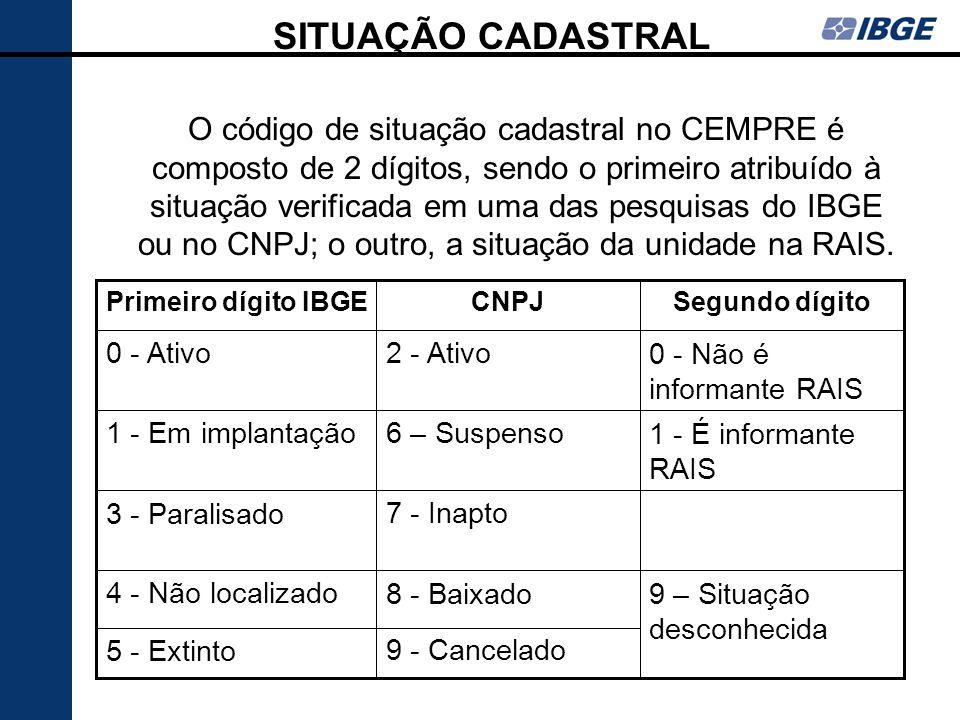 SITUAÇÃO CADASTRAL 9 - Cancelado5 - Extinto 9 – Situação desconhecida 8 - Baixado4 - Não localizado 7 - Inapto3 - Paralisado 1 - É informante RAIS 6 –