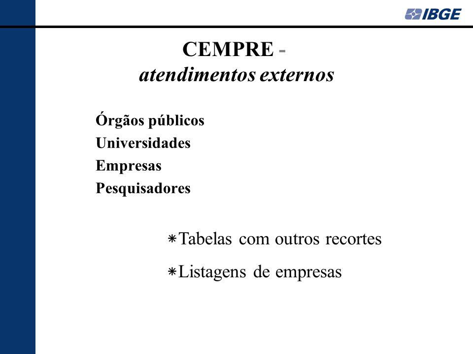 CEMPRE - atendimentos externos Órgãos públicos Universidades Empresas Pesquisadores * Tabelas com outros recortes * Listagens de empresas