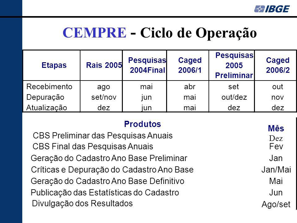 CEMPRE - Ciclo de Operação CBS Final das Pesquisas Anuais Fev Geração do Cadastro Ano Base PreliminarJan Críticas e Depuração do Cadastro Ano BaseJan/