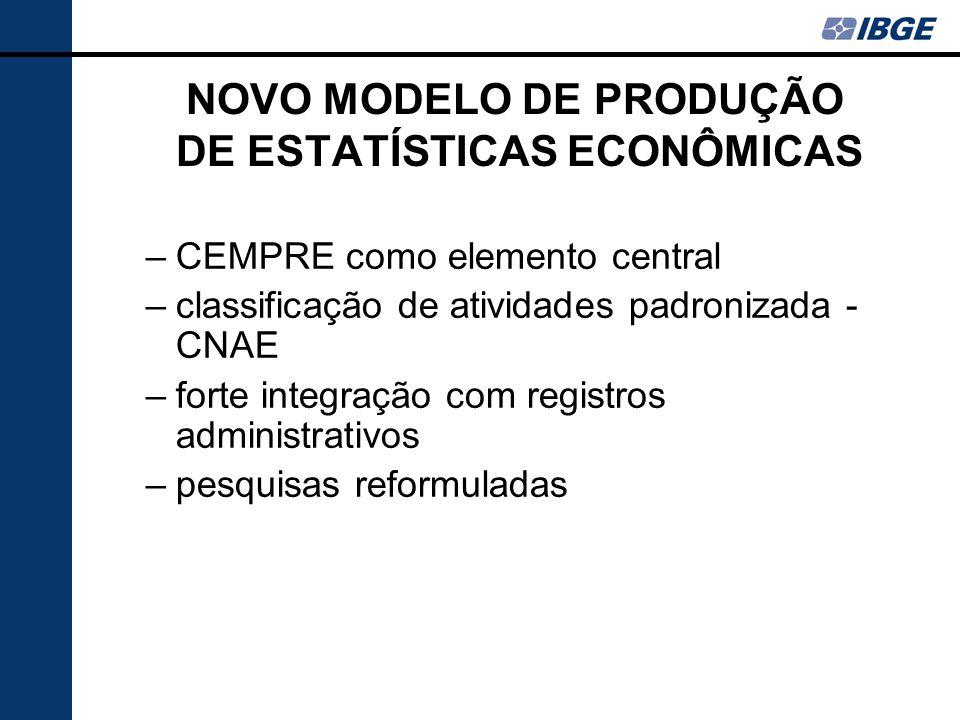 –CEMPRE como elemento central –classificação de atividades padronizada - CNAE –forte integração com registros administrativos –pesquisas reformuladas