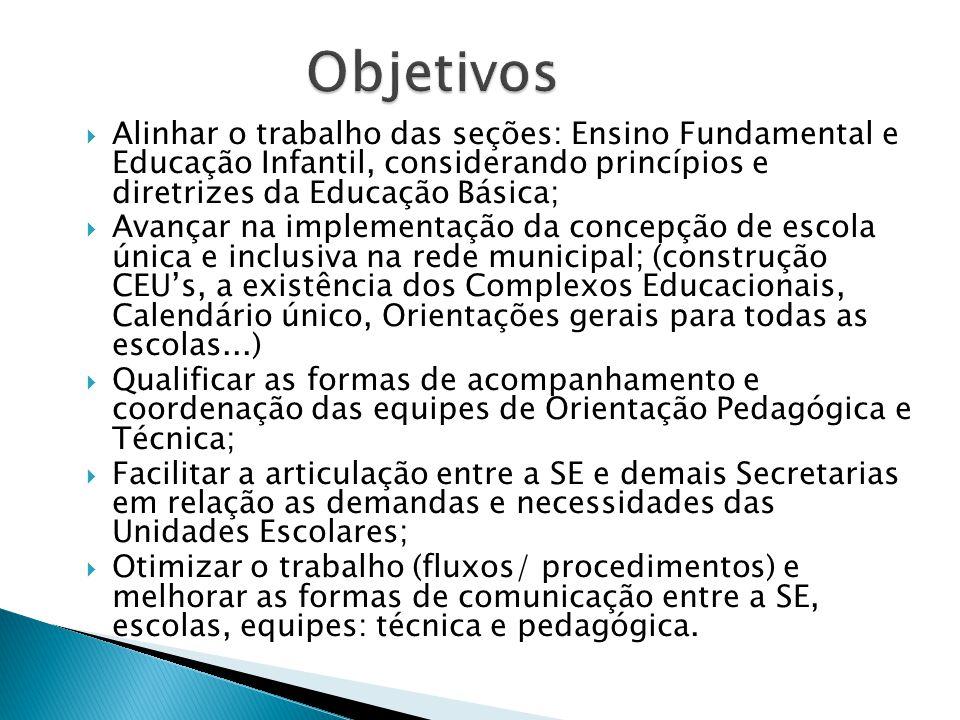  Alinhar o trabalho das seções: Ensino Fundamental e Educação Infantil, considerando princípios e diretrizes da Educação Básica;  Avançar na impleme