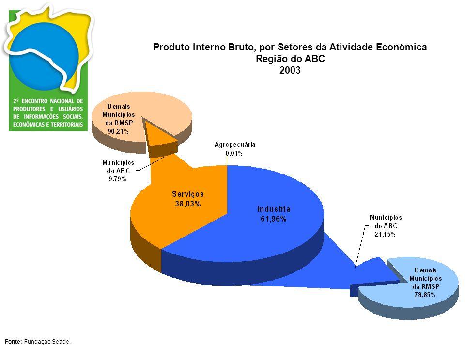 Produto Interno Bruto, por Setores da Atividade Econômica Região do ABC 2003 Fonte: Fundação Seade.