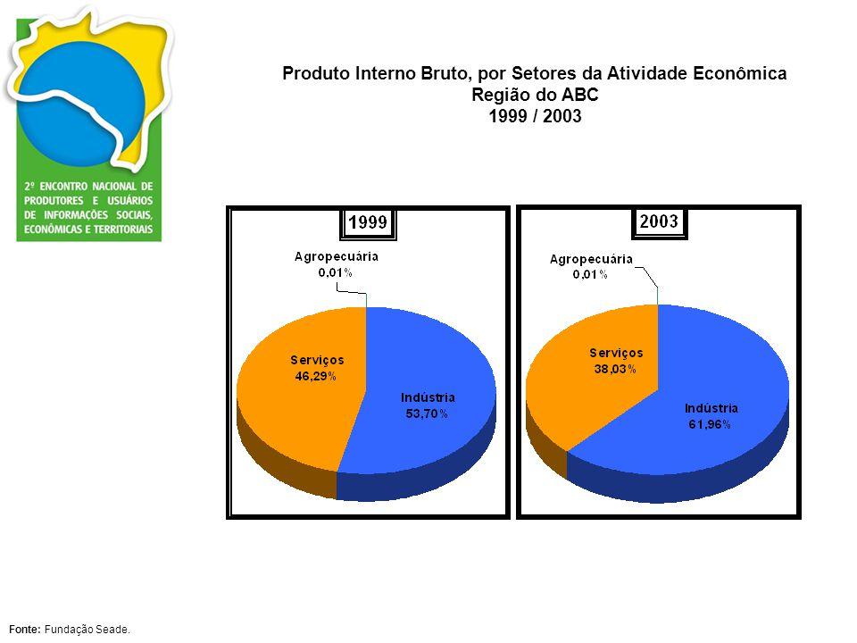 Produto Interno Bruto, por Setores da Atividade Econômica Região do ABC 1999 / 2003
