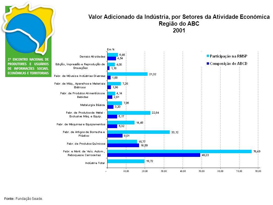 Valor Adicionado da Indústria, por Setores da Atividade Econômica Região do ABC 2001 Fonte: Fundação Seade.
