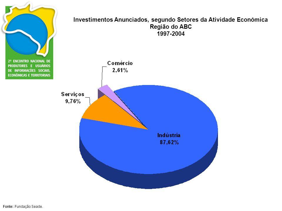Investimentos Anunciados, segundo Setores da Atividade Econômica Região do ABC 1997-2004