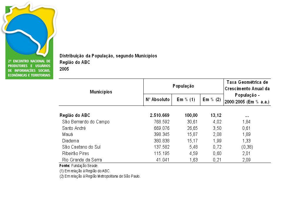 Composição da População, segundo Grau de Vulnerabilidade Social Região do ABC 2000 Fonte: Fundação Seade.