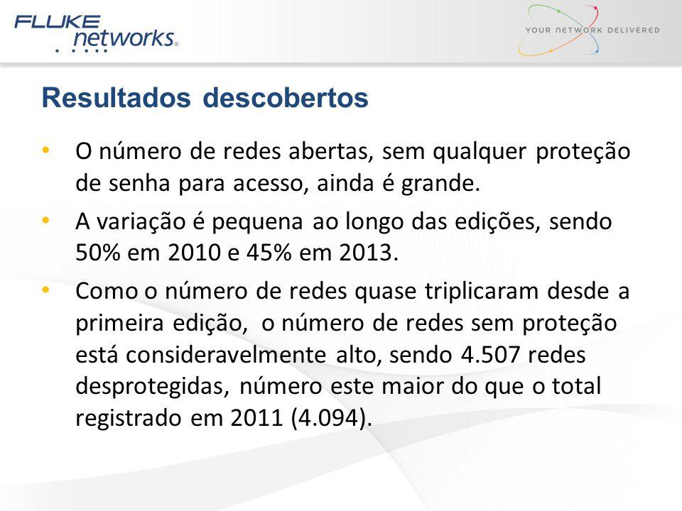Resultados descobertos O número de redes abertas, sem qualquer proteção de senha para acesso, ainda é grande. A variação é pequena ao longo das ediçõe
