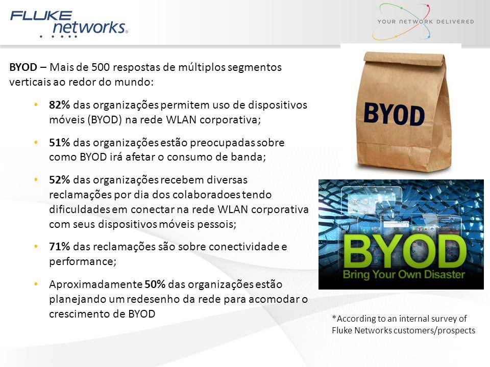 BYOD – Mais de 500 respostas de múltiplos segmentos verticais ao redor do mundo: 82% das organizações permitem uso de dispositivos móveis (BYOD) na re