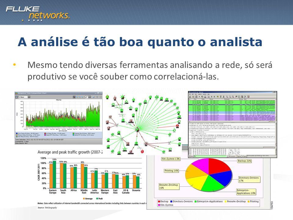 A análise é tão boa quanto o analista Mesmo tendo diversas ferramentas analisando a rede, só será produtivo se você souber como correlacioná-las.