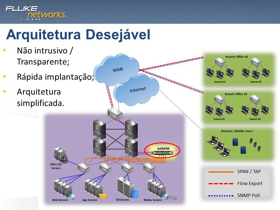 Arquitetura Desejável Não intrusivo / Transparente; Rápida implantação; Arquitetura simplificada.