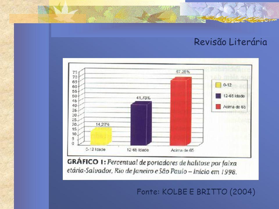 Revisão Literária Fonte: KOLBE E BRITTO (2004)