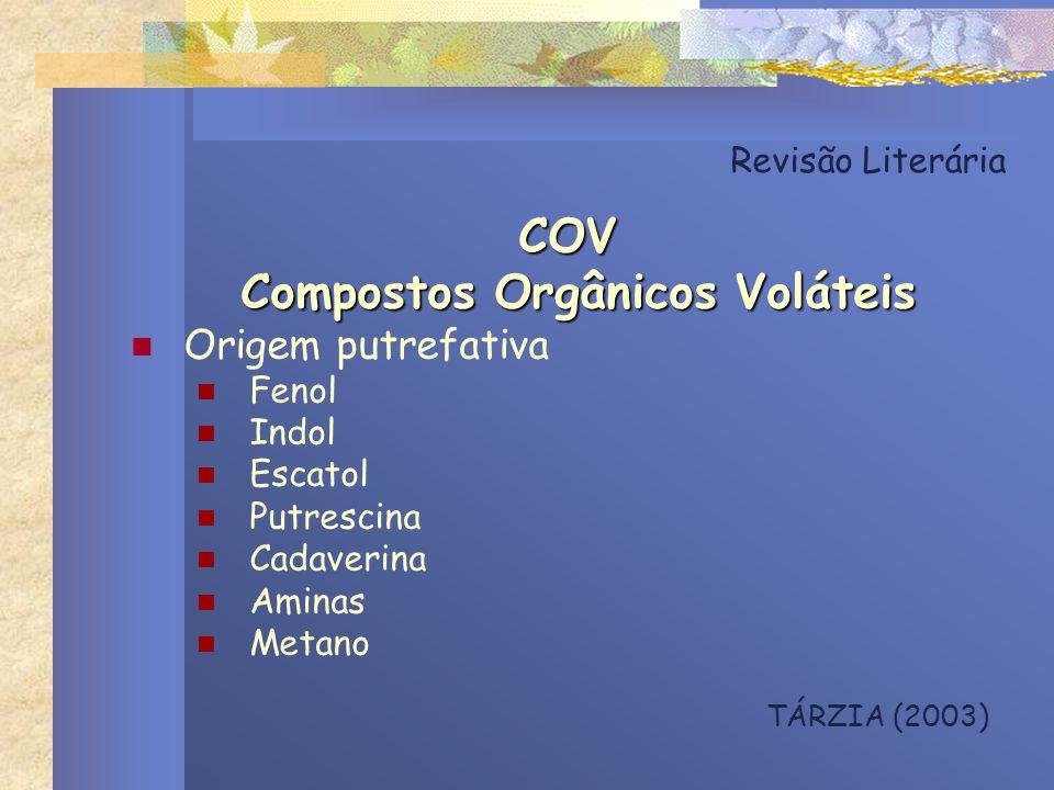 Revisão Literária COV Compostos Orgânicos Voláteis Compostos Orgânicos Voláteis Origem putrefativa Fenol Indol Escatol Putrescina Cadaverina Aminas Me