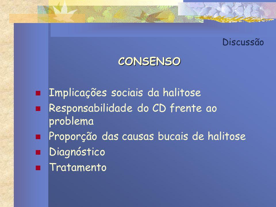 Discussão CONSENSO Implicações sociais da halitose Responsabilidade do CD frente ao problema Proporção das causas bucais de halitose Diagnóstico Trata