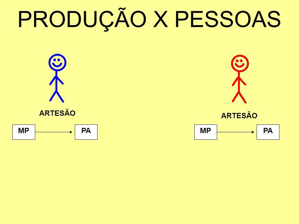 PRODUÇÃO X PESSOAS MP ARTESÃO PAMPPA