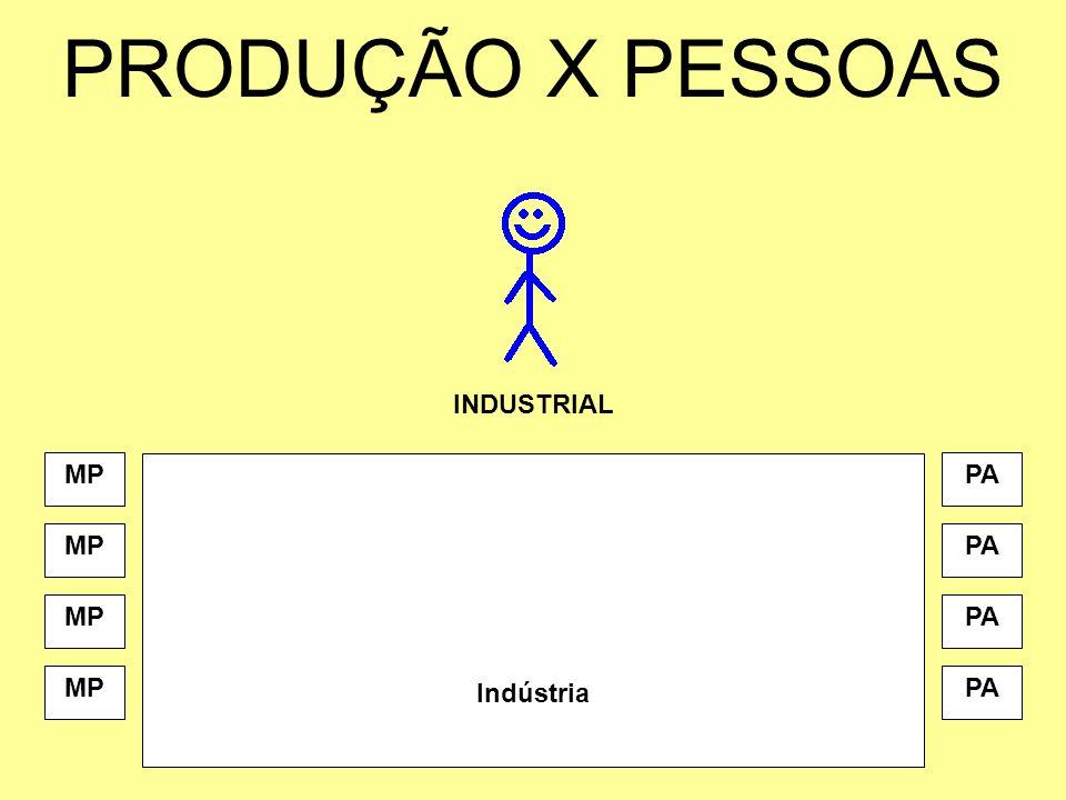 PRODUÇÃO X PESSOAS MP INDUSTRIAL PA Indústria MPPA MPPA MPPA