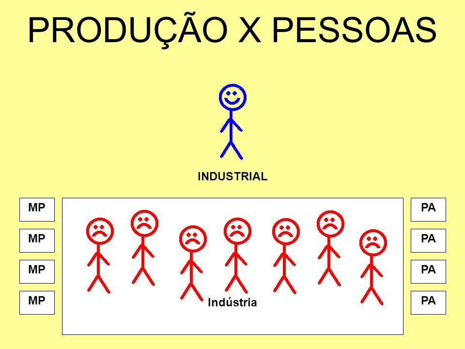 PRODUÇÃO X PESSOAS INDUSTRIAL Indústria MPPA MPPA MPPA MPPA