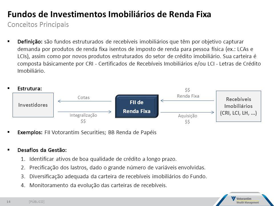 Fundos de Investimentos Imobiliários de Renda Fixa Conceitos Principais [PÚBLICO]14  Definição: são fundos estruturados de recebíveis imobiliários que têm por objetivo capturar demanda por produtos de renda fixa isentos de imposto de renda para pessoa física (ex.: LCAs e LCIs), assim como por novos produtos estruturados do setor de crédito imobiliário.