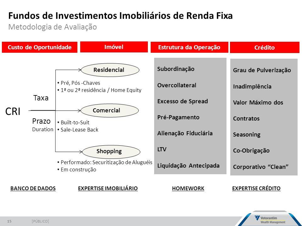 Fundos de Investimentos Imobiliários de Renda Fixa Metodologia de Avaliação [PÚBLICO]15 CRI Taxa Prazo Duration Subordinação Overcollateral Excesso de