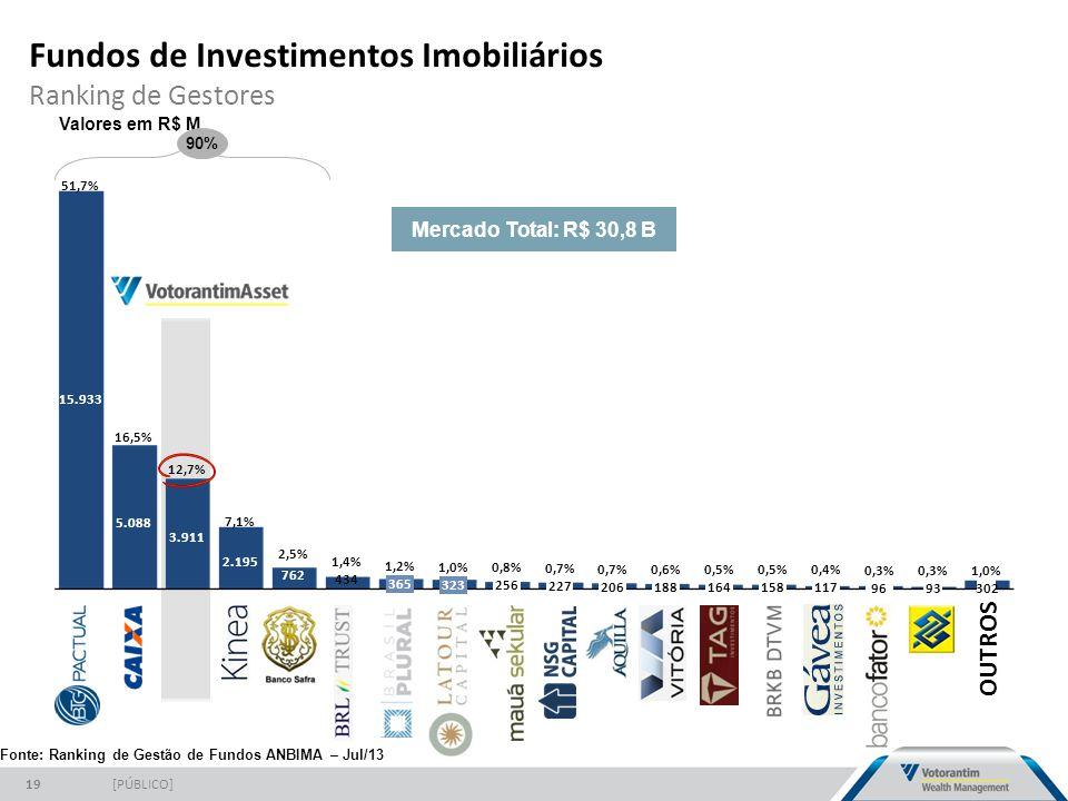 Fundos de Investimentos Imobiliários Ranking de Gestores [PÚBLICO]19 0,5% 164 0,6% 188 0,7% 206 0,7% 227 0,8% 256 1,0% 323 1,2% 365 1,4% 434 2,5% 762 7,1% 2.195 12,7% 3.911 16,5% 5.088 51,7% 15.933 158 0,5% 117 0,4% 96 0,3% 93 0,3% 302 1,0% Valores em R$ M 90% Mercado Total: R$ 30,8 B Fonte: Ranking de Gestão de Fundos ANBIMA – Jul/13 OUTROS