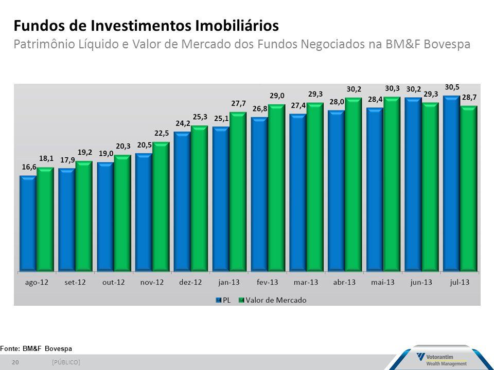 Fundos de Investimentos Imobiliários Patrimônio Líquido e Valor de Mercado dos Fundos Negociados na BM&F Bovespa [PÚBLICO]20 Fonte: BM&F Bovespa