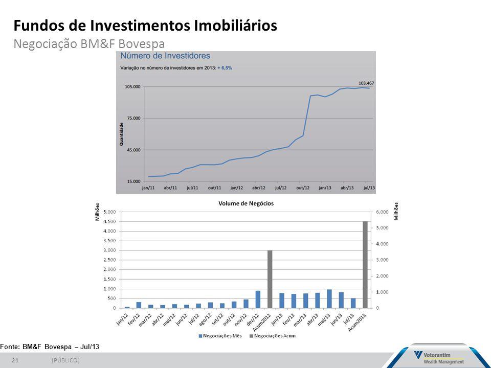 Fundos de Investimentos Imobiliários Negociação BM&F Bovespa [PÚBLICO]21 Fonte: BM&F Bovespa – Jul/13