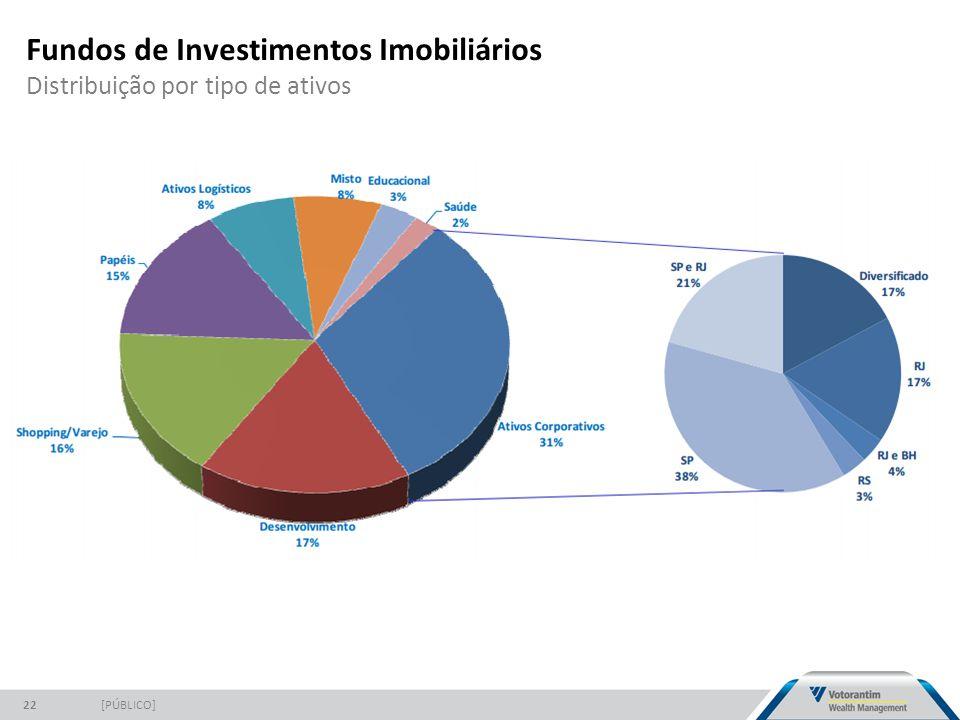 Fundos de Investimentos Imobiliários Distribuição por tipo de ativos [PÚBLICO]22