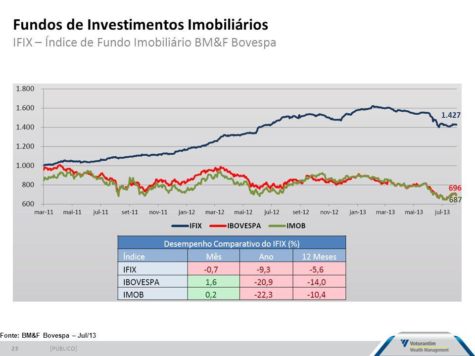 Fundos de Investimentos Imobiliários IFIX – Índice de Fundo Imobiliário BM&F Bovespa [PÚBLICO]23 Fonte: BM&F Bovespa – Jul/13