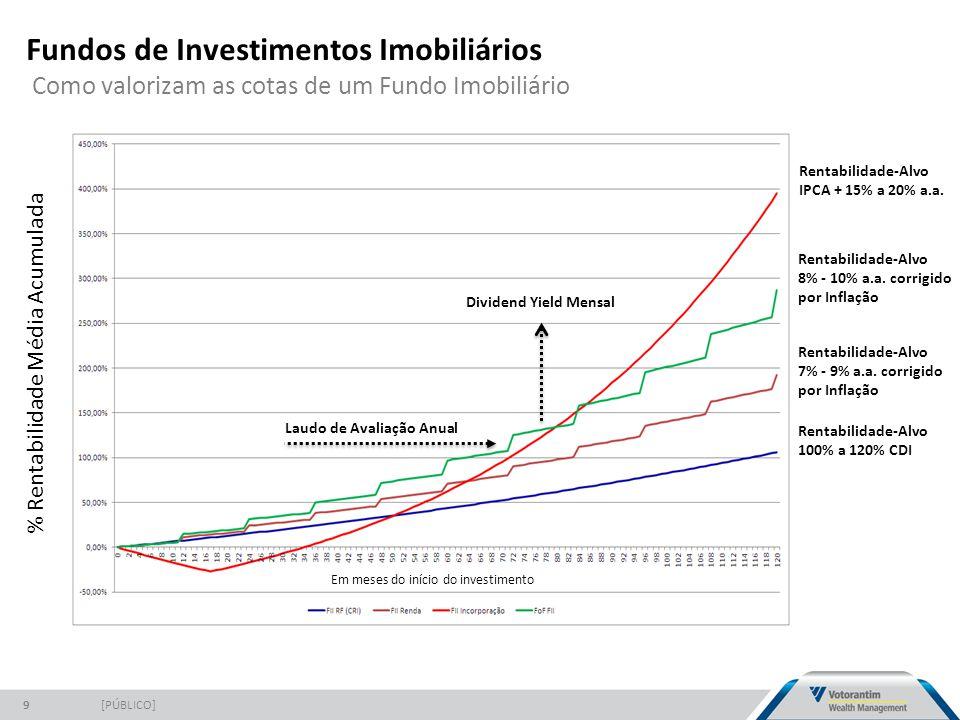 Fundos de Investimentos Imobiliários Como valorizam as cotas de um Fundo Imobiliário [PÚBLICO]9 % Rentabilidade Média Acumulada Em meses do início do investimento Rentabilidade-Alvo IPCA + 15% a 20% a.a.