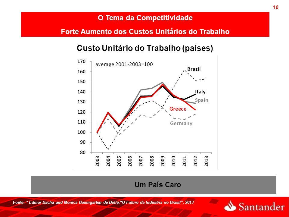 """10 Fonte: * Edmar Bacha and Monica Baumgarten de Bolle,""""O Futuro da Indústria no Brasil"""", 2013 Custo Unitário do Trabalho (países) O Tema da Competiti"""