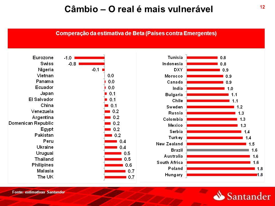 12 Comperação da estimativa de Beta (Países contra Emergentes) Fonte: estimativas Santander Câmbio – O real é mais vulnerável