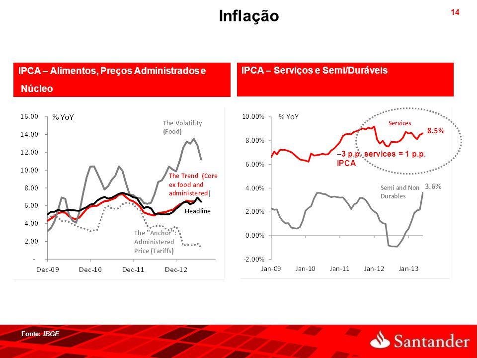 14 IPCA – Alimentos, Preços Administrados e Núcleo IPCA – Serviços e Semi/Duráveis  3 p.p. services = 1 p.p. IPCA Fonte: IBGE Inflação
